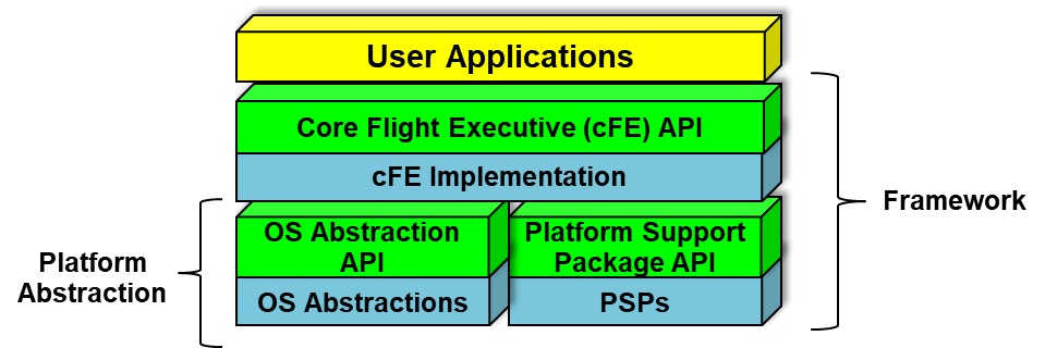 cFS Layered Architecture