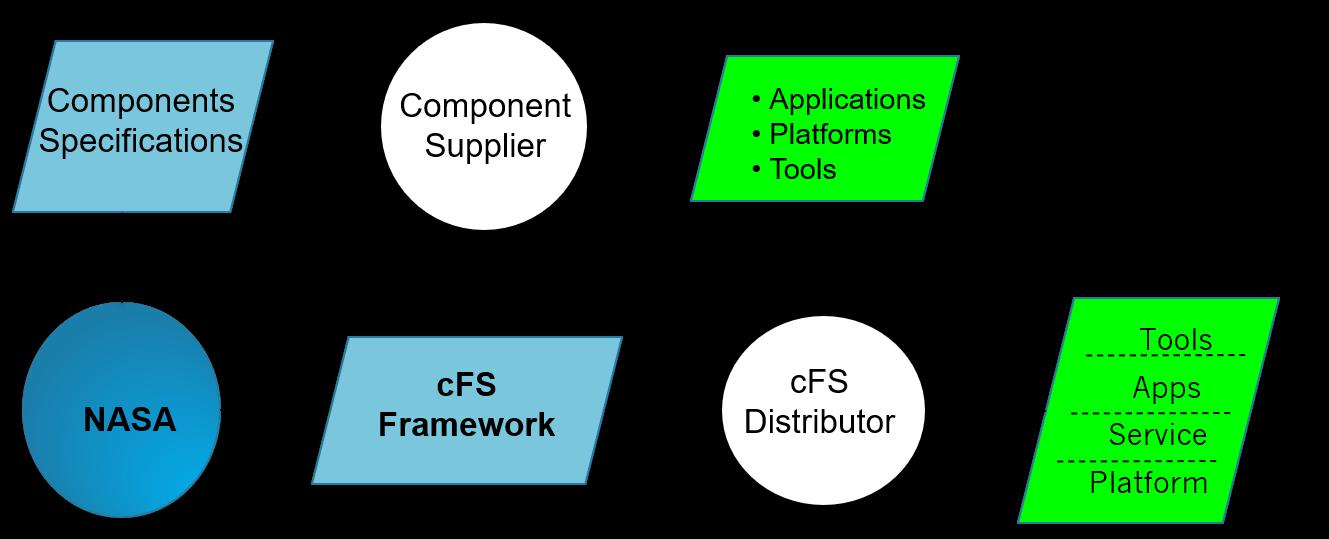 cFS Product Model